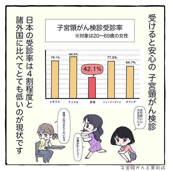日本の子宮頸がん検診率は4割